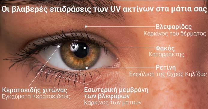 Οι επιβλαβείς επιδράσεις των UV ακτίνων στα μάτια σας
