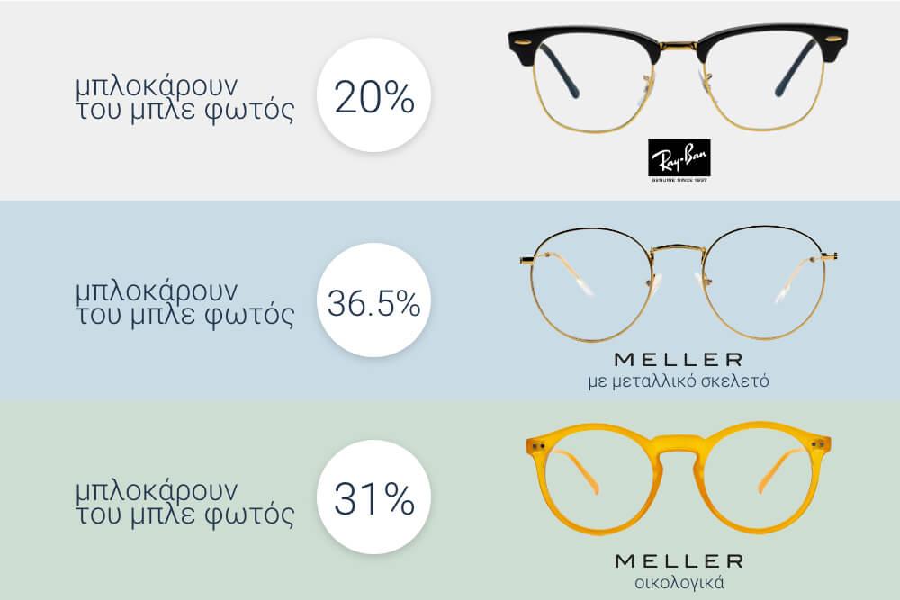Πόσο μπλε φως μπλοκάρουν τα blue light γυαλιά