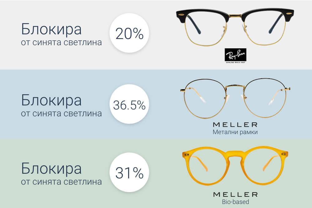 Колко синя светлина блокират очилата за синя светлина