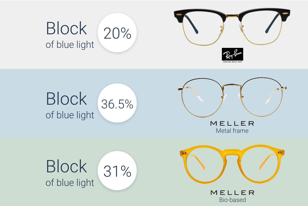 How much blue light do blue light glasses block