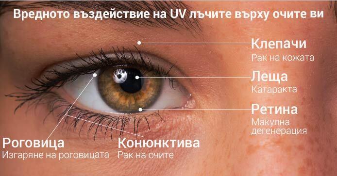 Увреждащият ефект на UV лъчите върху очите ни