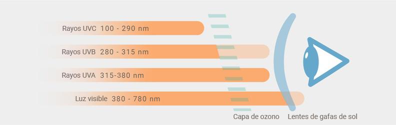 Rayos UV y categoría de filtro