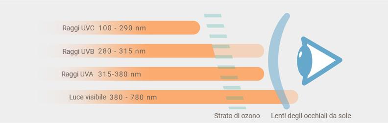 Raggi UV e categorie di filtro solare