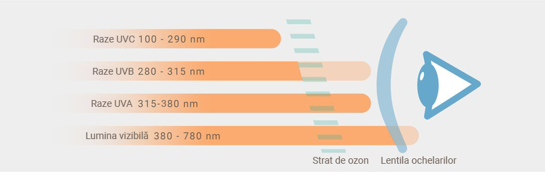 Razele UV și categorii de filtru