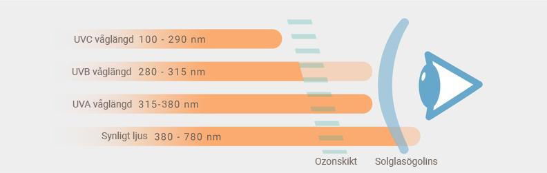 UV-strålar och filterkategori