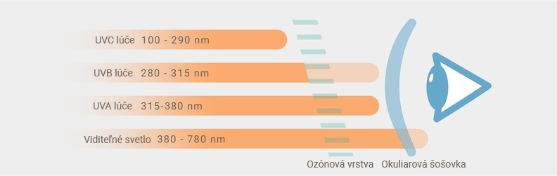 UVA, UVB a UVC žiarenie na oko