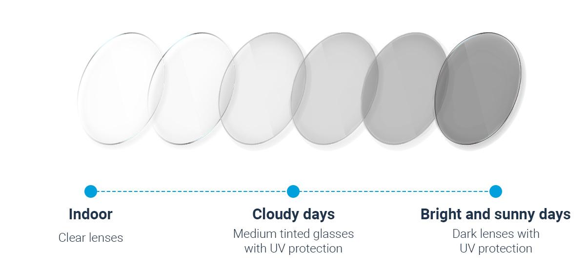How do photochromic lenses work?