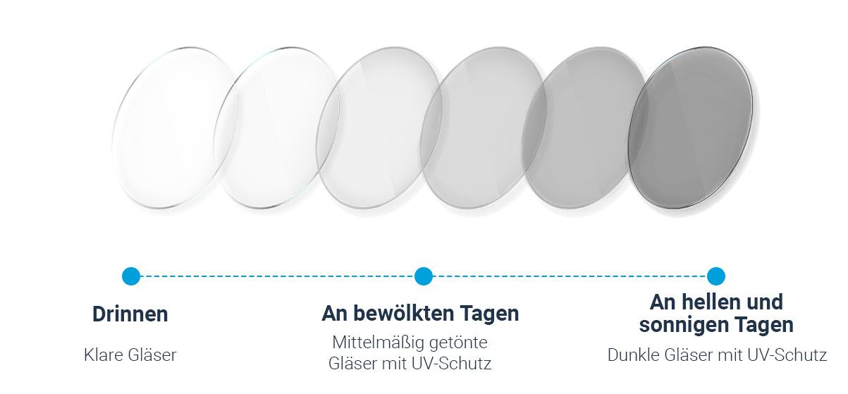 Wie funktionieren selbsttönende Brillengläser?