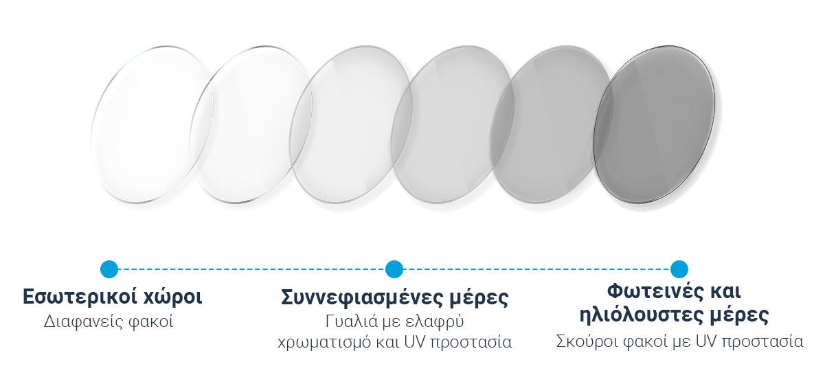 Πώς λειτουργούν οι φωτοχρωμικοί φακοί;