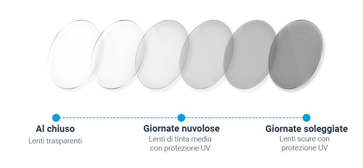 Come funzionano le lenti fotocromatiche?