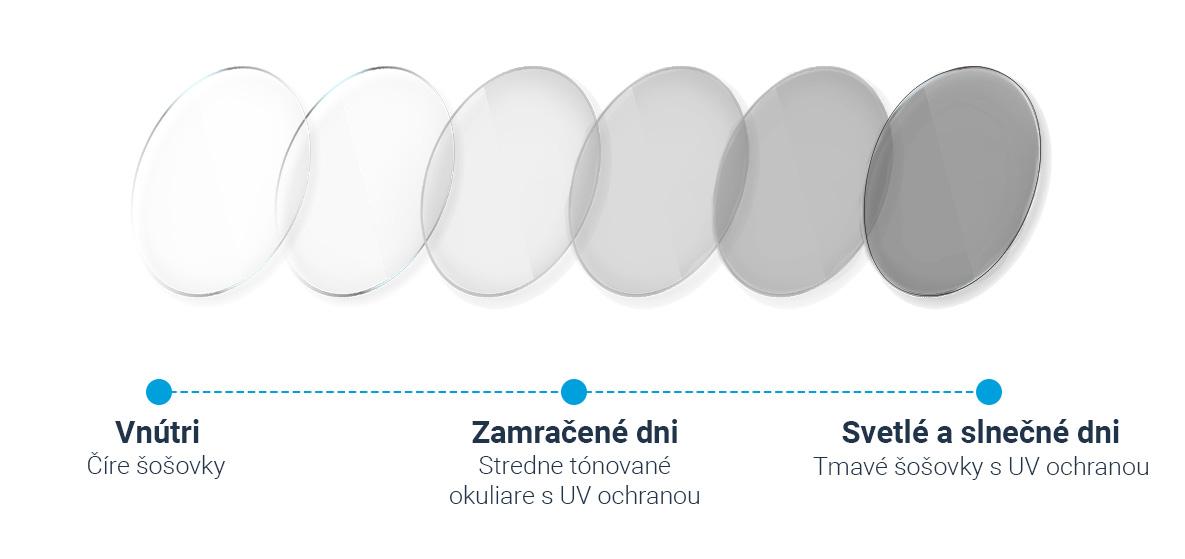 Ako fungujú fotochromatické šošovky?