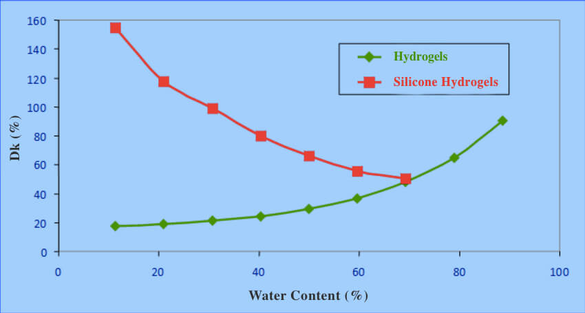 Chart of water content and oxygen transmissibility (Dk/t)