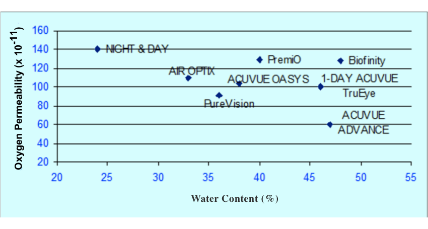 Chart of Contact Lenses According to their Water Content and Oxygen transmissibility (Dk/t)